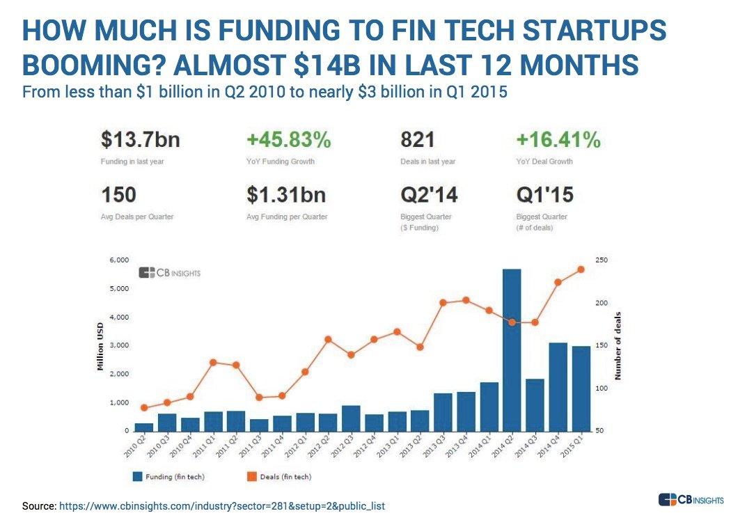 fintech funding growth 2015