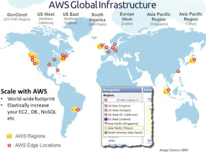 aws-distribution-300x224