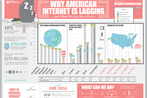 american-internet-lagging-2000
